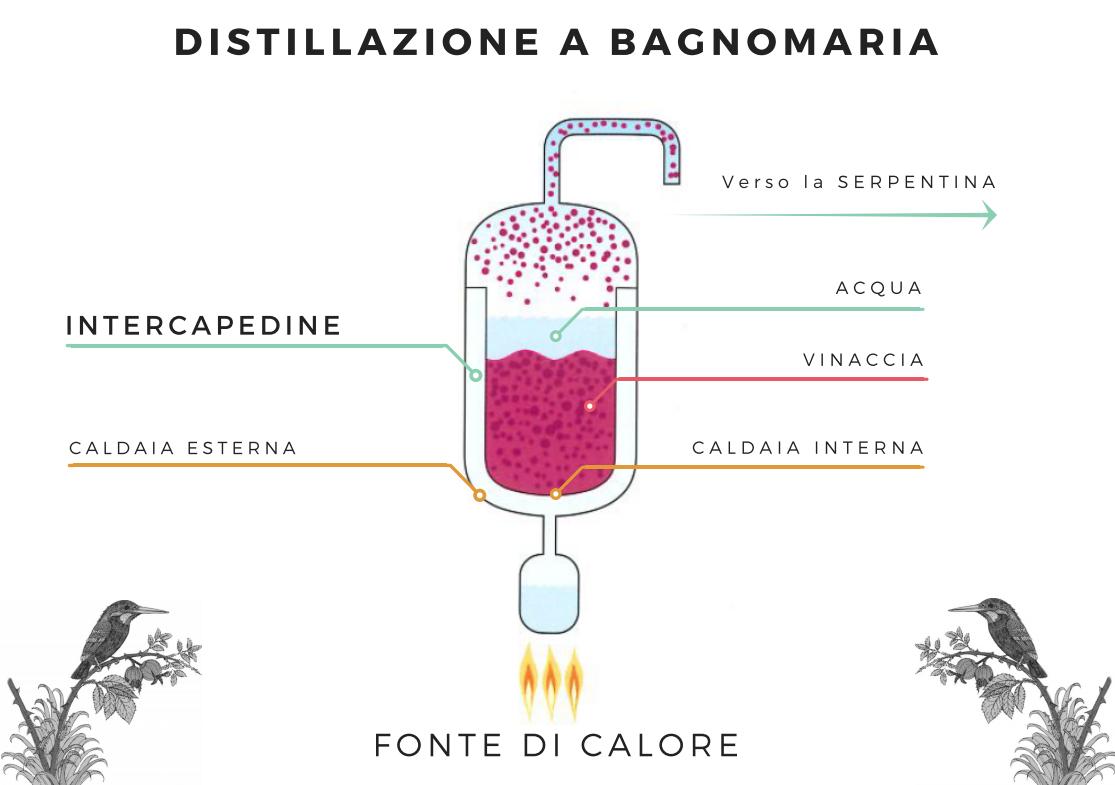 distillazione a bagnomaria